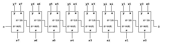 circuits for binary arithmetic  dept-info.labri.fr